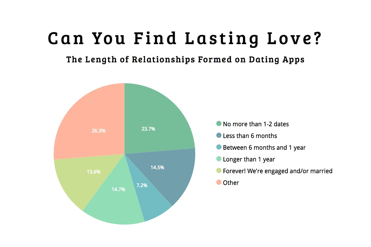 dating apps married