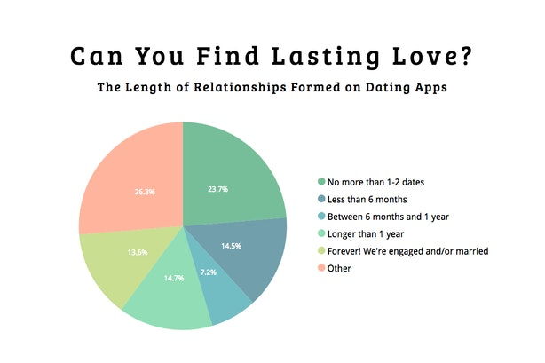 How many people find relationships on dating apps