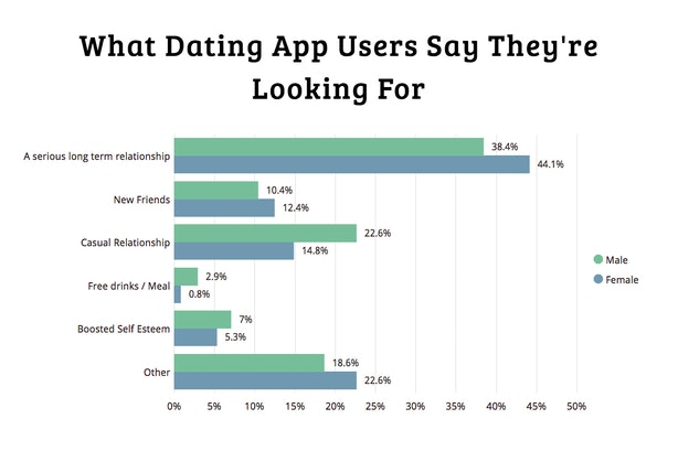 Percentage of people who meet on dating apps