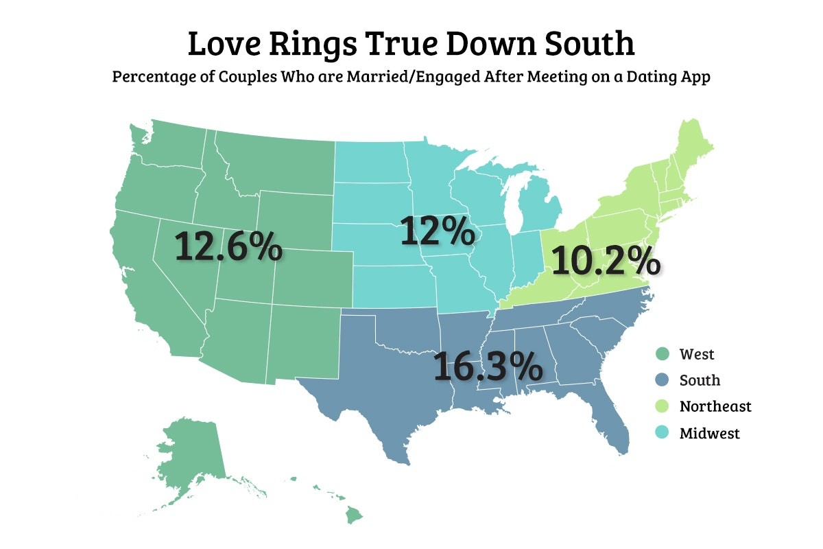 In the usa what percentage of workplace hookup results in marriage