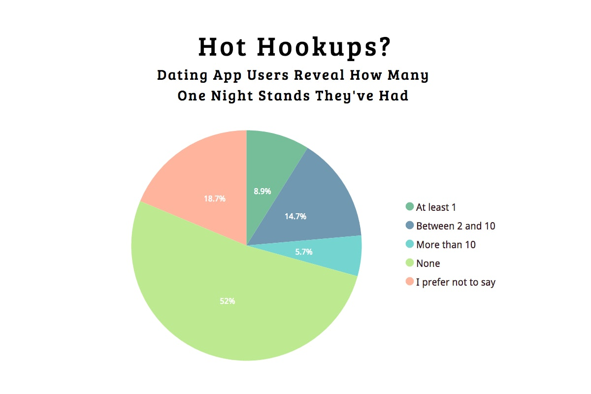 Percentage of success with online hookup