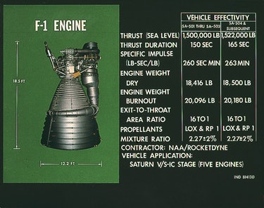This chart provides the vital statistics for the F-1 rocket engine.