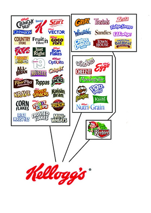 Kellogg's properties