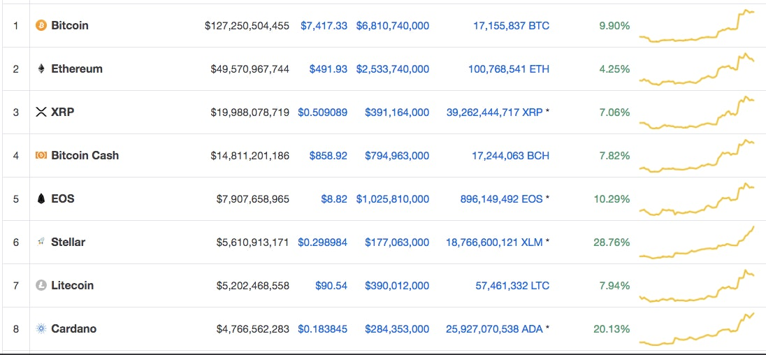 bitcoin crypto altcoin