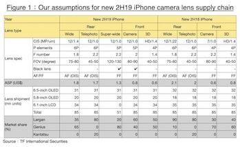 iphone 2019 camera spec sheet