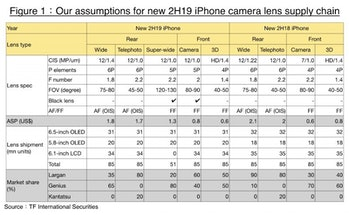 iphone 2019 camera spec sheet