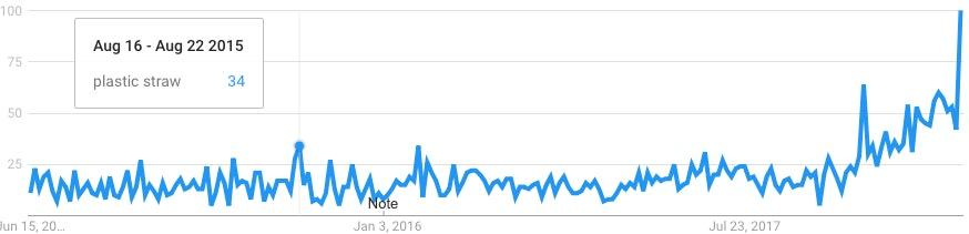 Google search traffic for plastic straws.