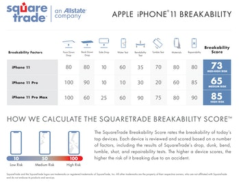 SquareTrade's breakability scores.