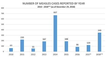 CDC measles cases