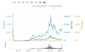 Zcash price over time.