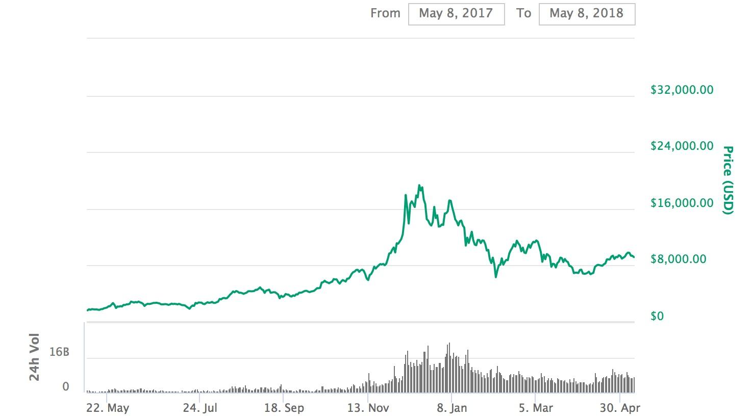 automated bitcoin trading platform