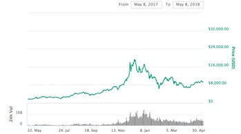 Bitcoin's price over the past year.