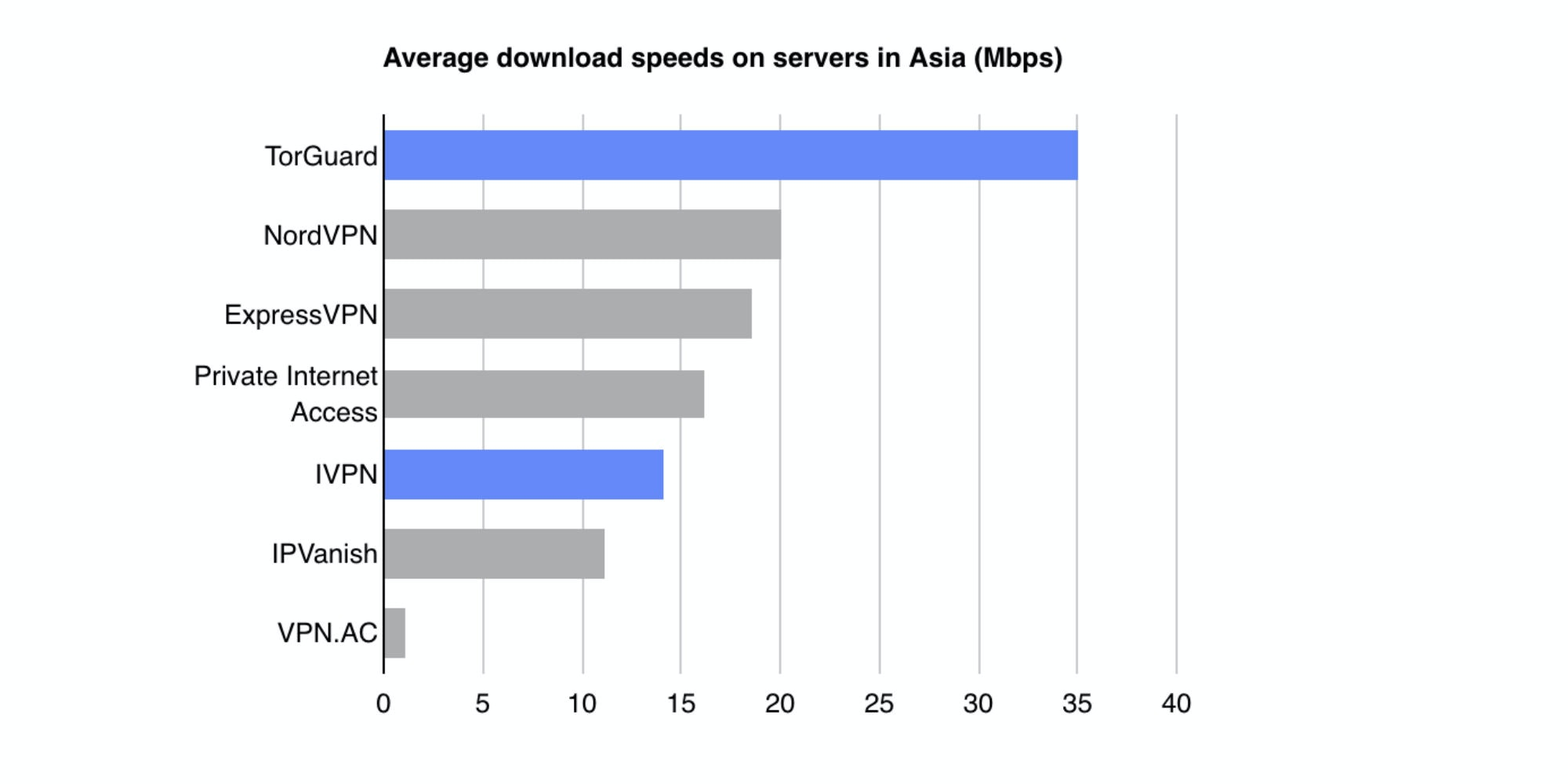 IVPN's Hong Kong server performed just okay on the Internet Health Test compared with other companies' servers in Japan. (OVPN had no servers in Asia at the time of our testing.) Our non-VPN connection tested at roughly 300 Mbps down. Some tested services are not listed because connection failures prevented some of our tests from completing.