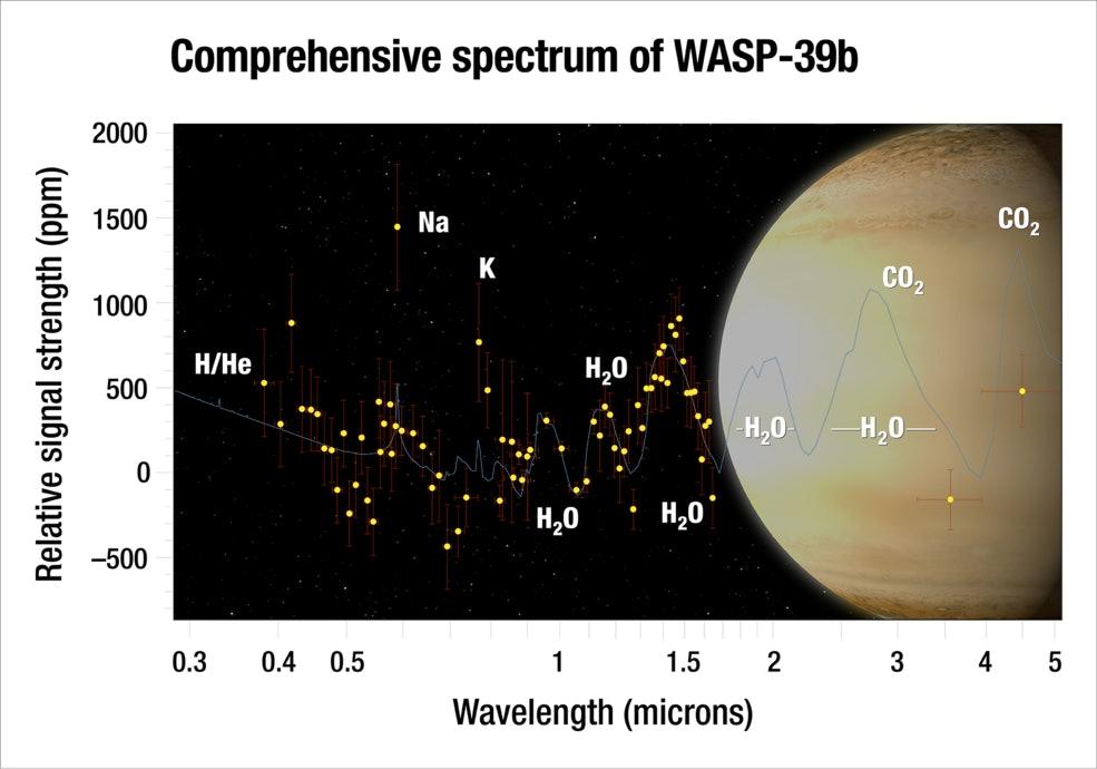WASP-39b
