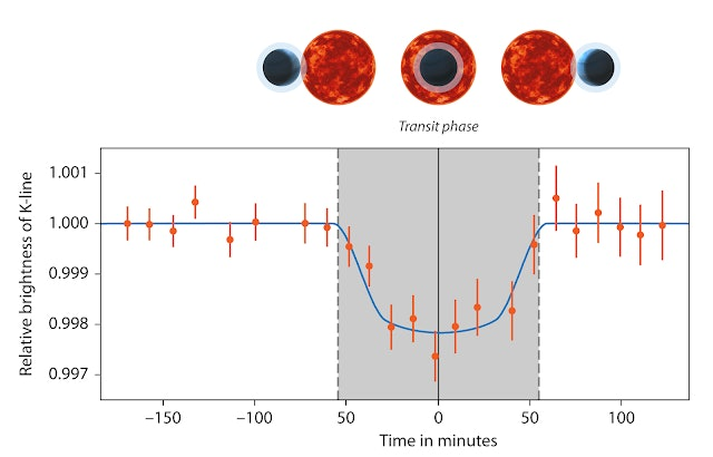 As the planet HD189733b transited between its host star and Earth, the light coming from the star was filtered through the planet's atmosphere, giving scientists on Earth a clearer view of the elements it contains.