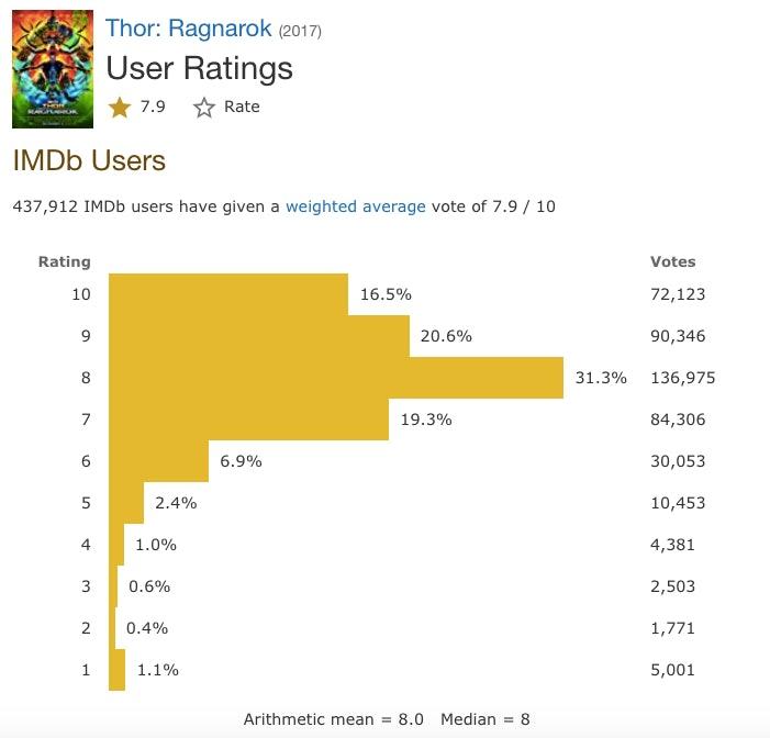 Thor Ragnarok IMDb