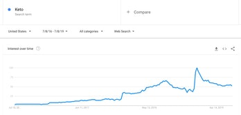 """This Google chart shows search interest in the word """"keto"""" from July 8, 2016 to July 8, 2019."""