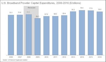US Telecom investment data.