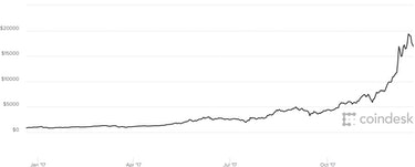 CoinDesk prices.