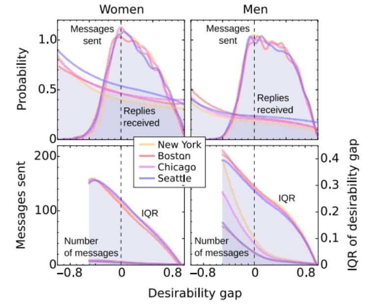 online dating desirability gap