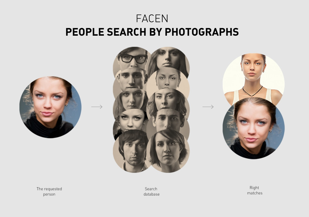 An image shows how NTechLab's facial recognition software works.