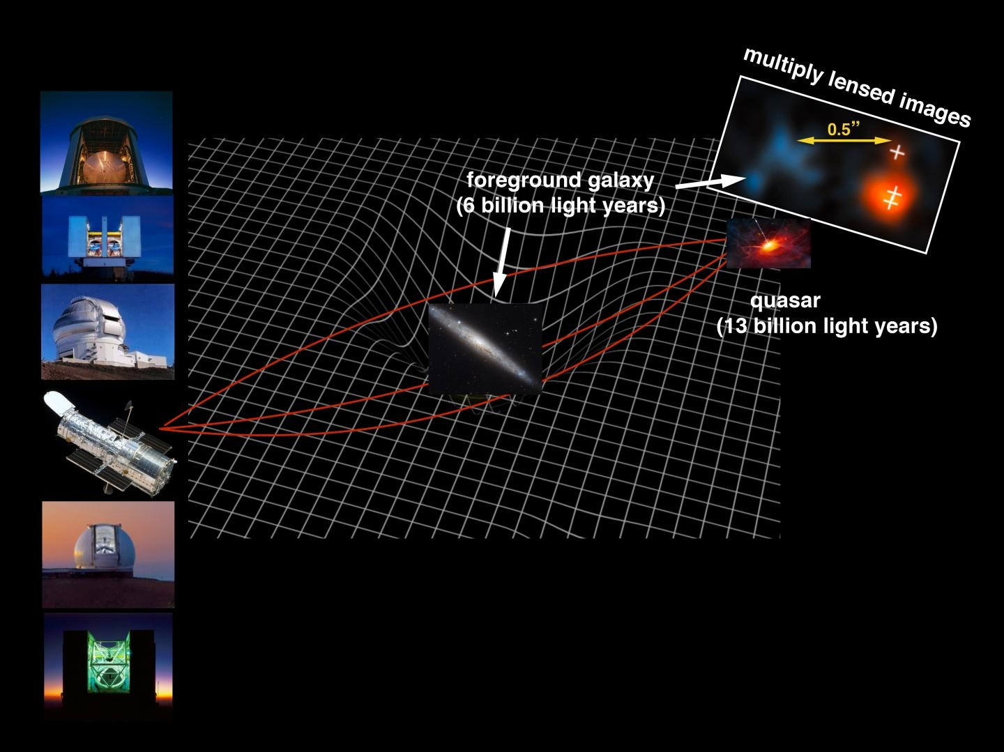 As the light from the quasar passed by a nearer galaxy, the gravity created by the galaxy distorted the light from the quasar, magnifying it and redirecting it toward Earth.