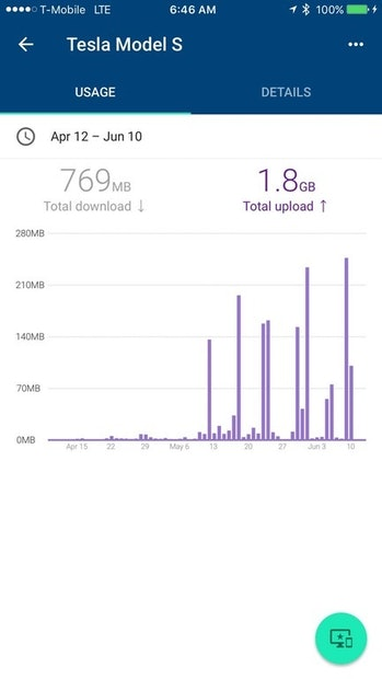 The spike in uploads