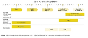 The race to transform the solar panel.