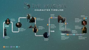 the witcher season 1 timeline