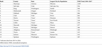 anti-vaccination cities