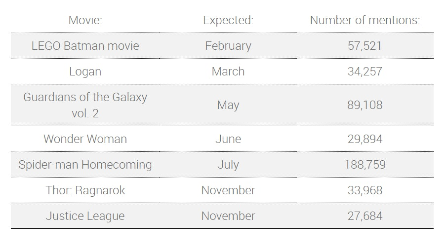 Data for superhero movies in 2017 tracked by Brandwatch