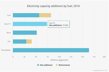 International Energy Agency worldwide energy production statistics