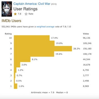 Captain America Civil War IMDb