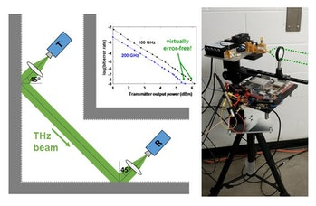 (Left) A schematic of a directional terahertz wireless link that incorporates two bounces off of walls, so that there is no line-of-sight path from the transmitter to the receiver. (Right) a close-up photo of the transmitter rig used in these measurements, which include a horn antenna and a Teflon lens to increase the gain of the system.