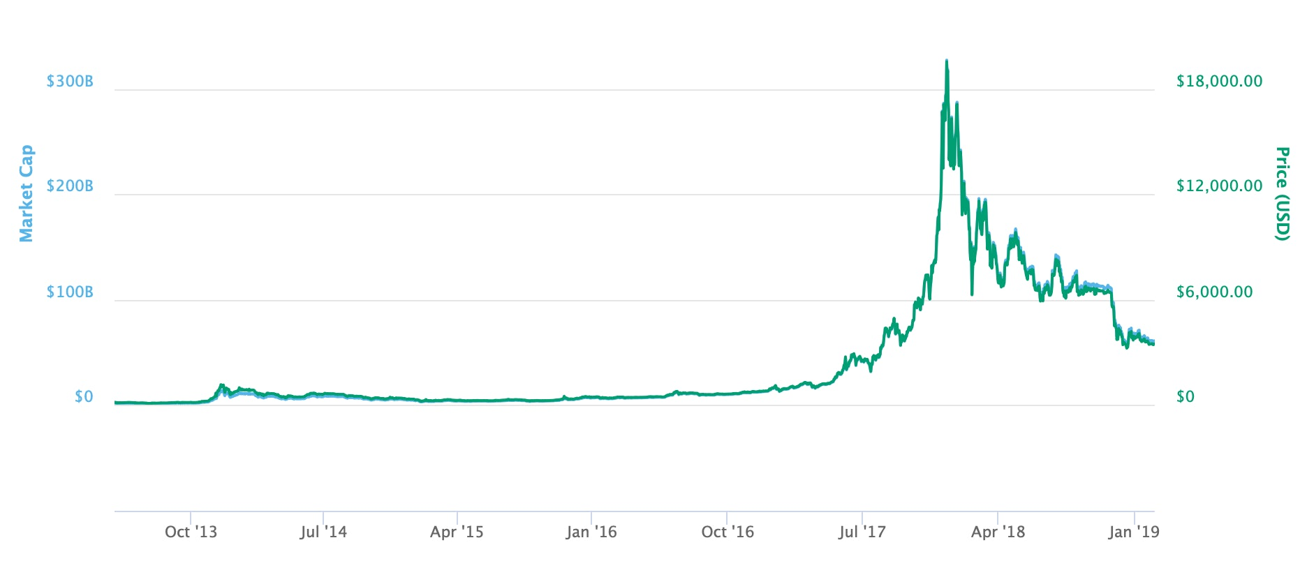 The price of one bitcoin from April 2013 to the present day.