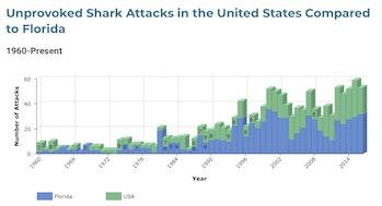 shark attack data file UFL