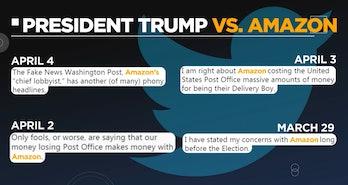 trump tweets amazon USPS