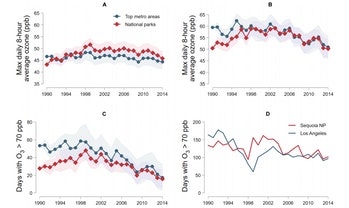 ozone graphs in national parks and us cities