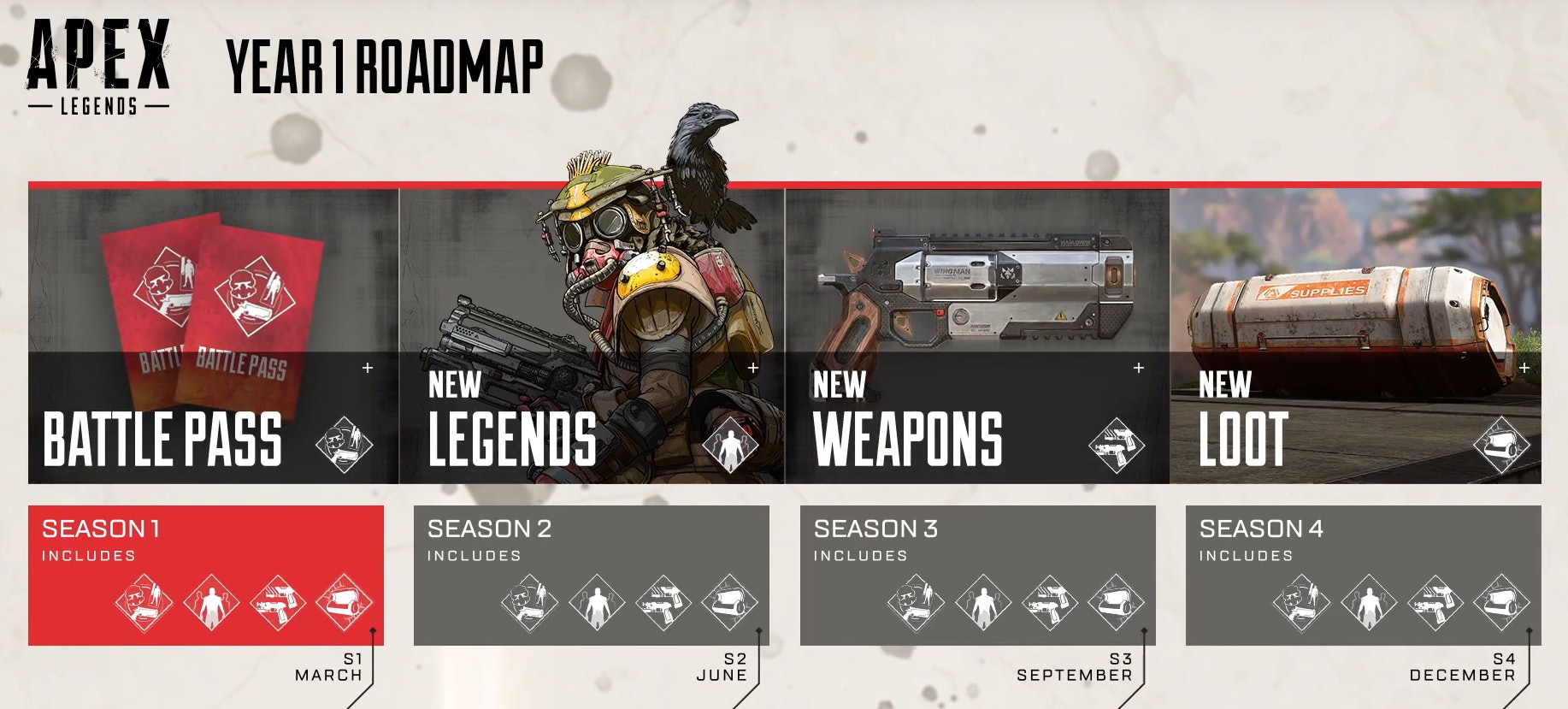 Apex Legends Year 1 Roadmap
