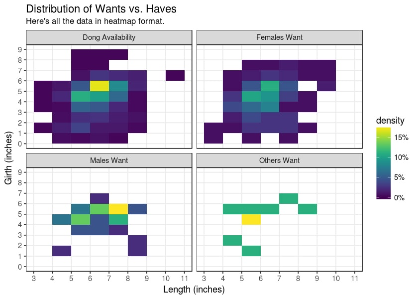heatmap penis dong size desire want women men chart graph length girth