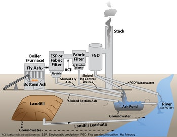 coal metal poison water EPA graphic