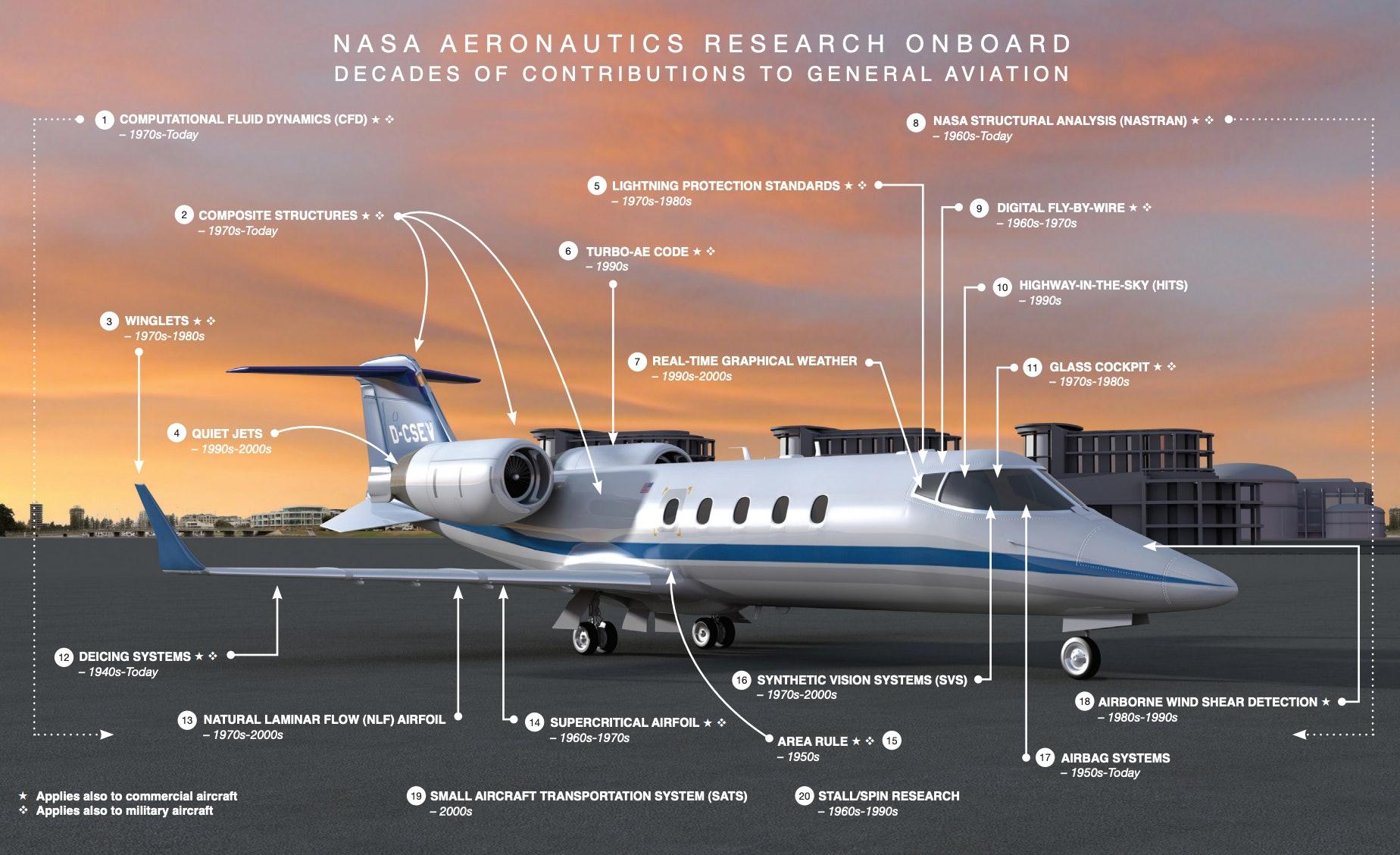 NASA small aircraft technology