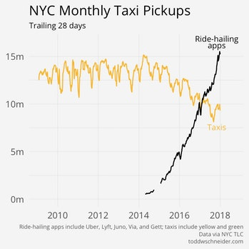 Ride-hailing apps vs New York City taxis.