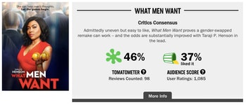 What Men Want Rotten Tomatoes