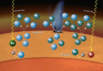 The Sample Analysis at Mars (SAM) laboratory suite inside NASA's Curiosity Mars rover has measured the isotope ratios of xenon and krypton in Mars' atmosphere.