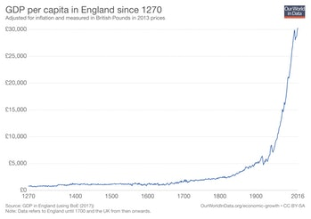 Graph of exponential growth of UK economy from 1270 to 2016.