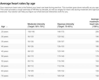 average heart rates