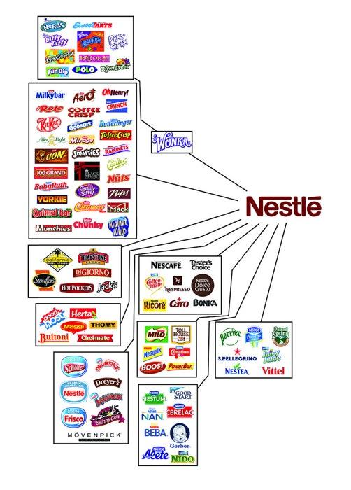 Nestle properties