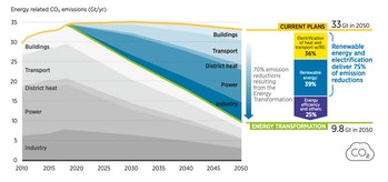 IRENA's assessment of energy emissions.