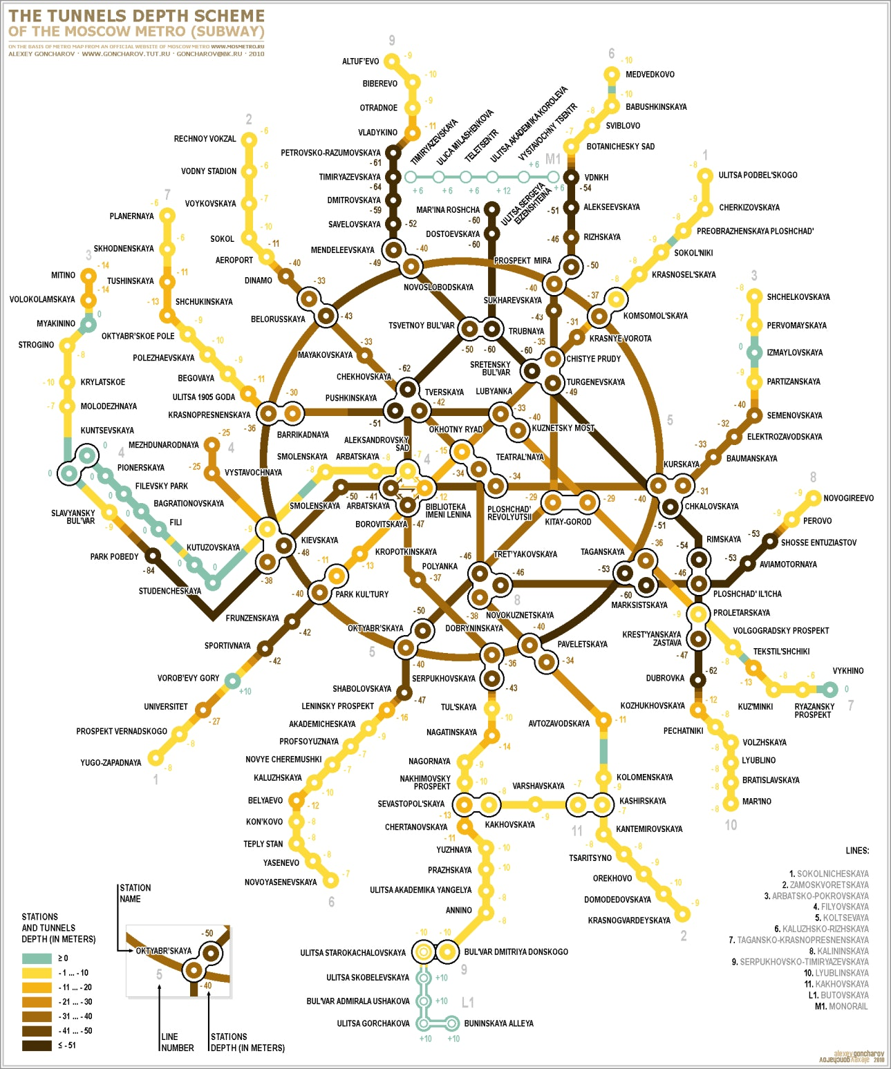 Moscow metro network by depth.